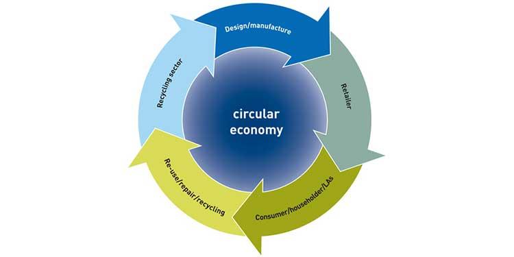 Adopting the circular economy